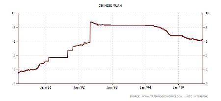 График курса юаня с 1980 год