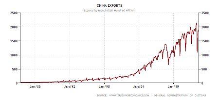 График объемов экспорта Китая