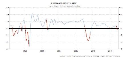 Снижение ВВП в России