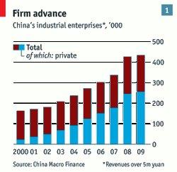 Рост частного сектора в Китайской экономике