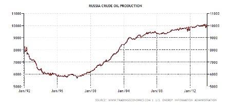 Объемы добычи нефти в России